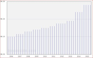 ADM 10 Years Dividend